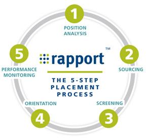 Rapport Process